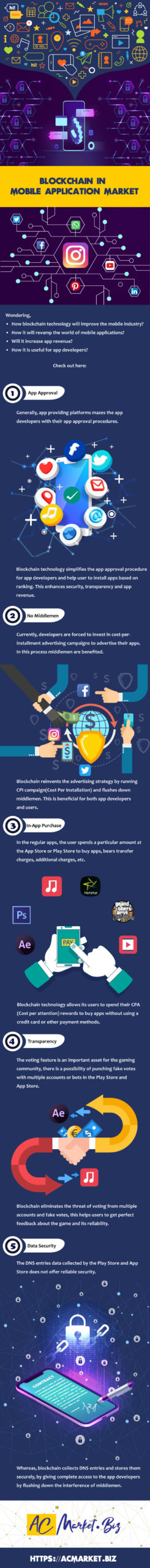 Blockchain Mobile Apps Infographic